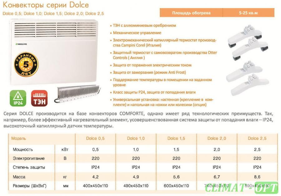 Электрические конвектора Neoclima Dolce