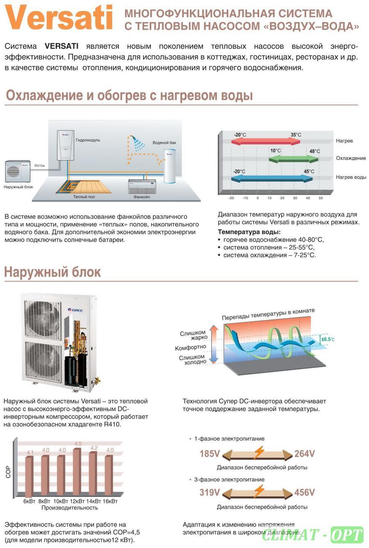 Тепловые Насосы GREE DC Inverter Na-M