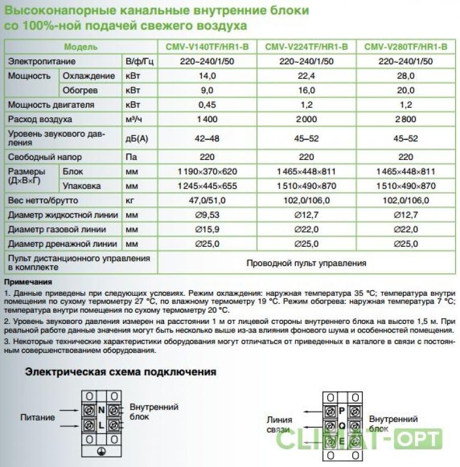 Внутренний канальный блок Chigo CMV-V TF/HR1-B