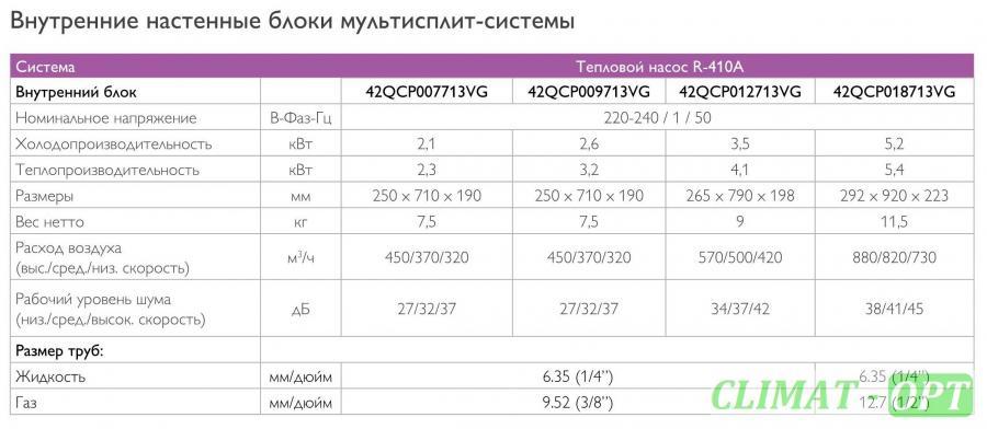 Мульти-сплит система настенного типа QCP Multi Inverter R410
