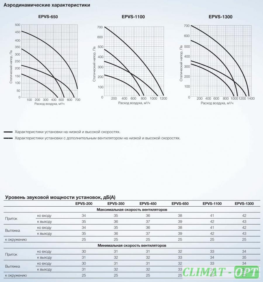 Приточно-Вытяжные Установки Electrolux EPFA с рекуперацией тепла