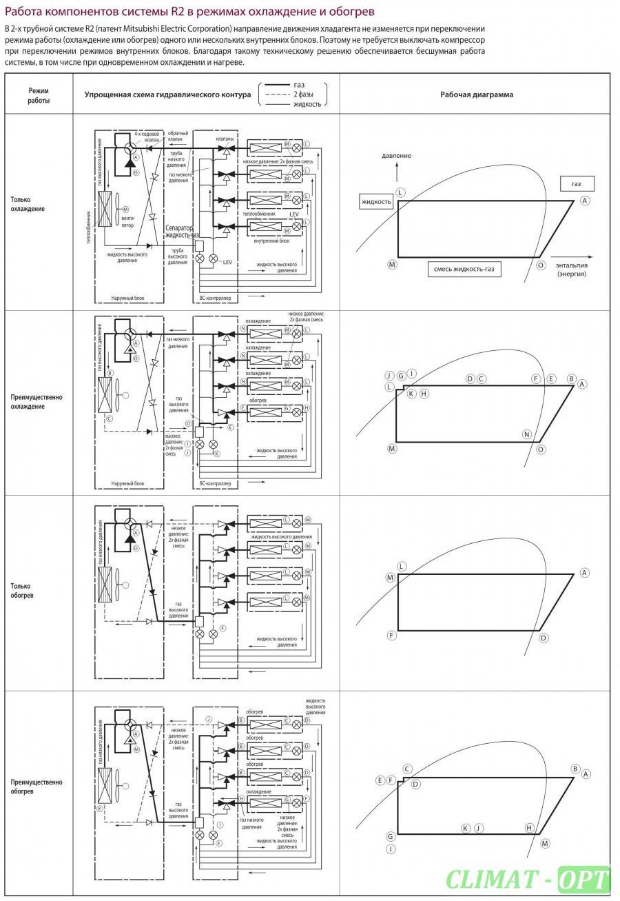 Мультизональная VRF-система Mitsubishi Electric CITY MULTI G5 CMB-P_V-G/GA/GB/HA/HB