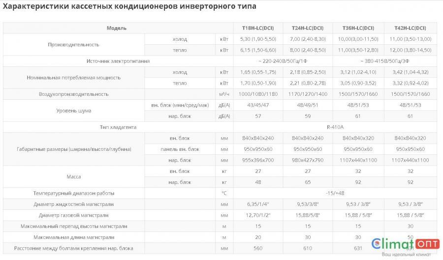 Кассетные кондиционеры Tosot Inverter