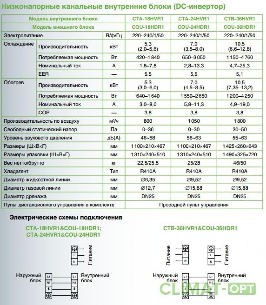 Кондиционер с внутренним блоком канального типа Chigo CTB-HVR1 Inverter