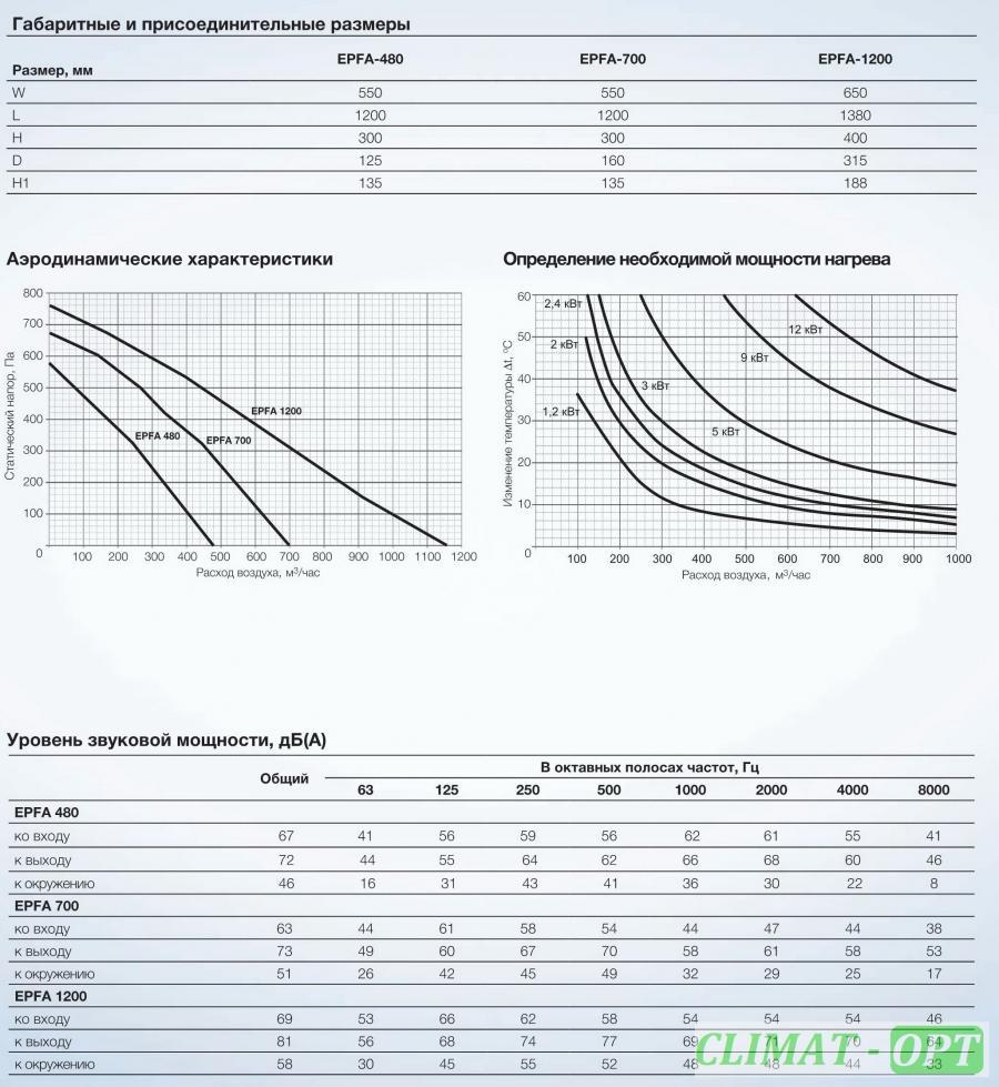 Приточно-Вытяжные Установки Electrolux EPVS с рекуперацией тепла