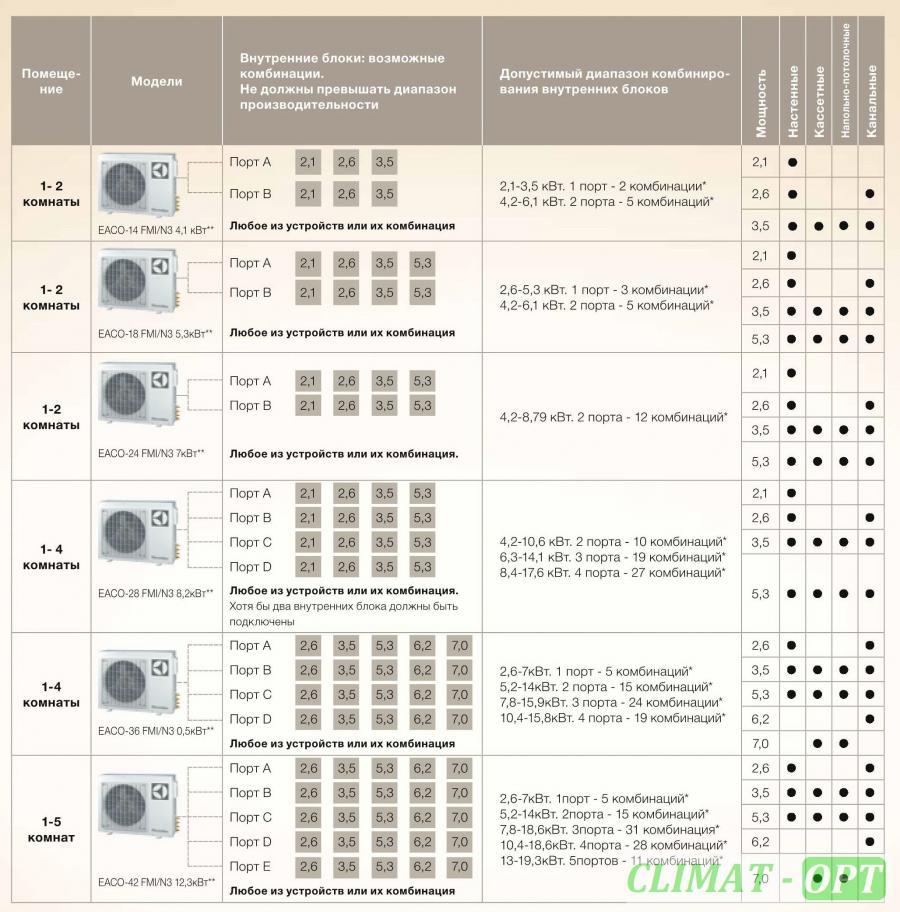 Мульти-сплит Канального типа Electrolux Super match EACD_FMI/N3