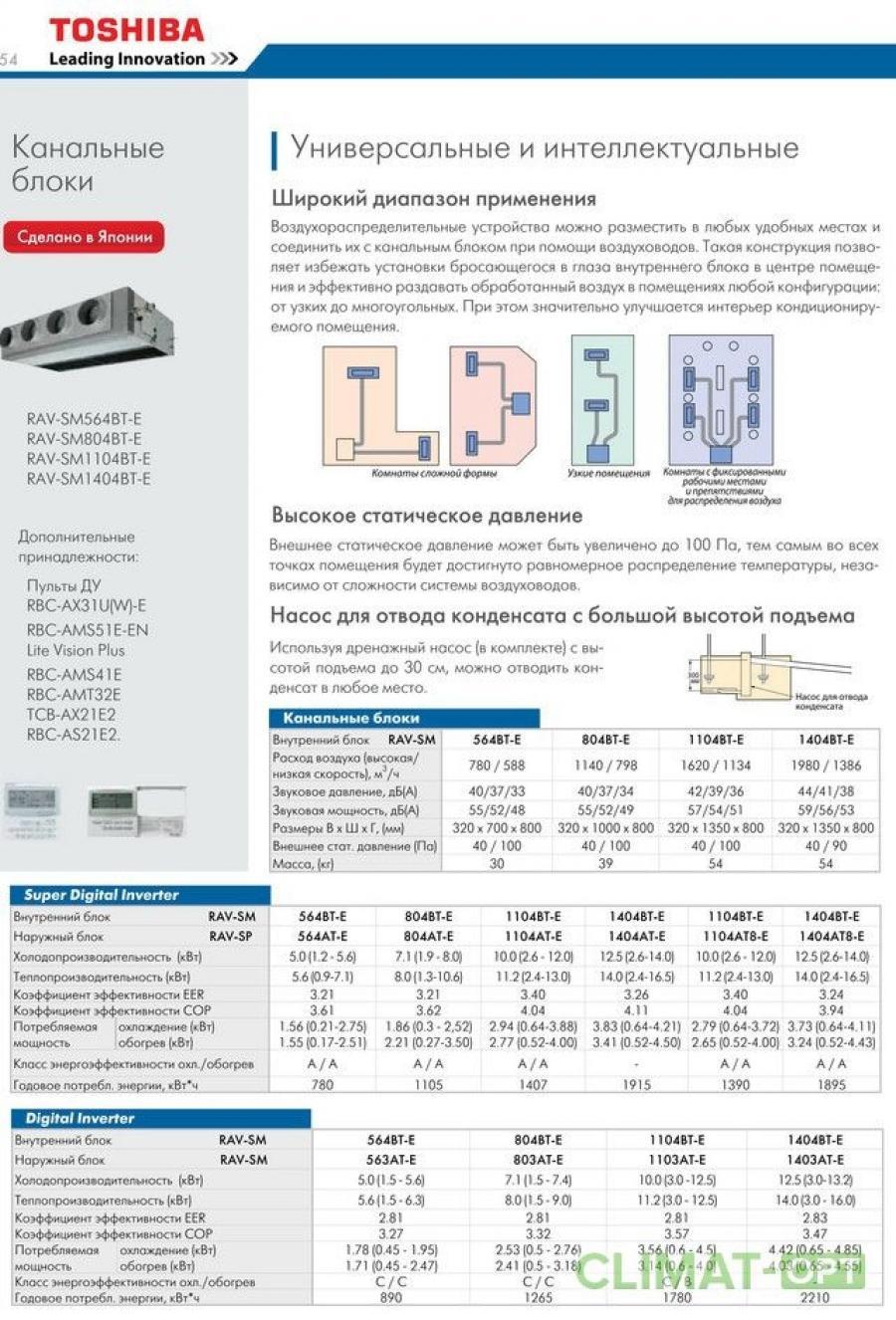Канальные кондиционеры Toshiba SM_SDT-E Inverter