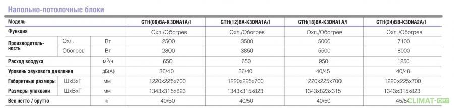 Мульти-сплит система GREE с внутренним блоком потолочного типа Free-Match GTH_BA-K3DNA1A Inverter