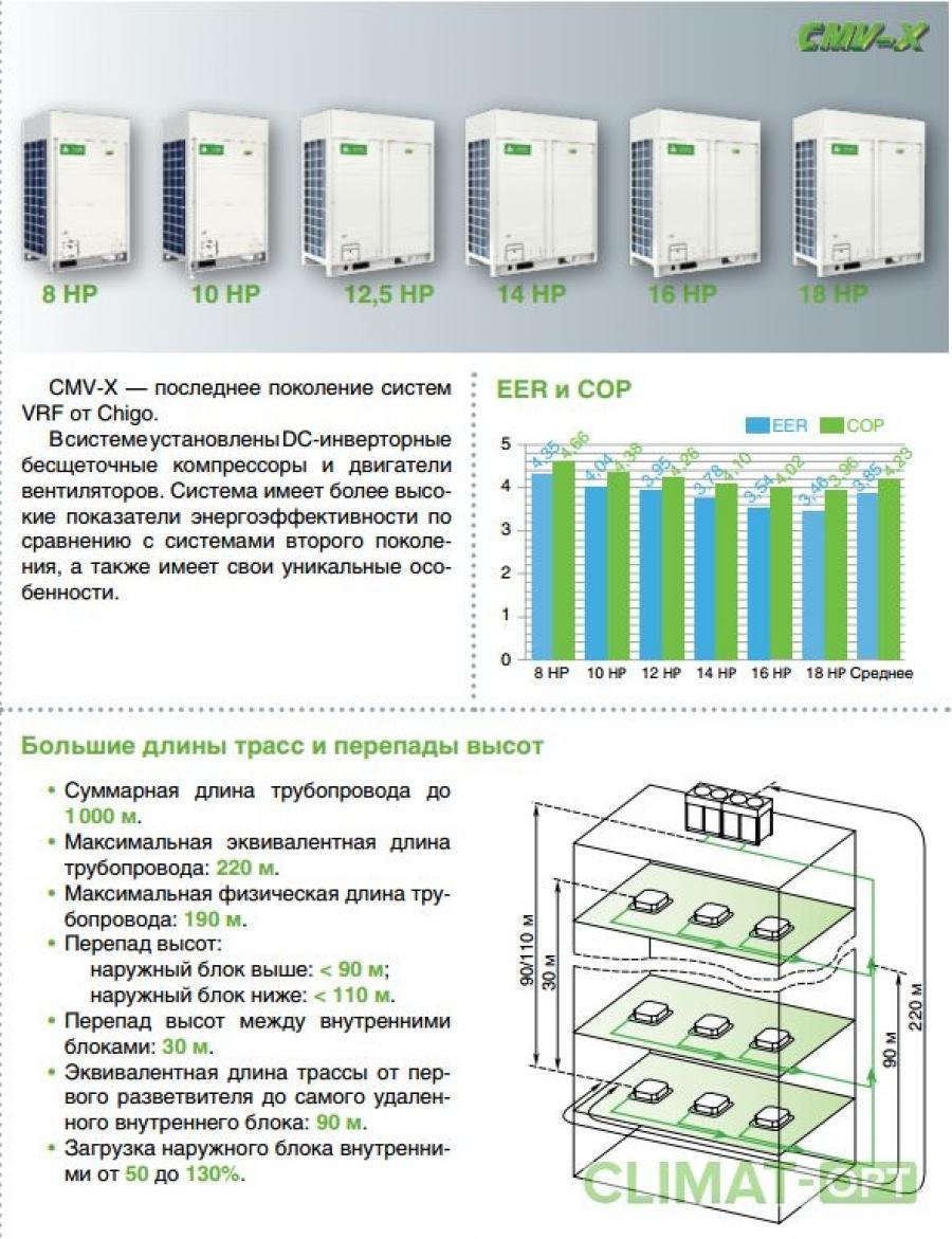 Наружные блоки Chigo CMV X VRF CMV-D W/ZR1
