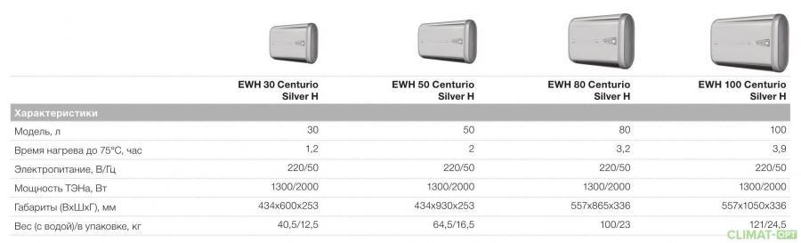 Водонагреватель Electrolux EWH Centurio Silver H