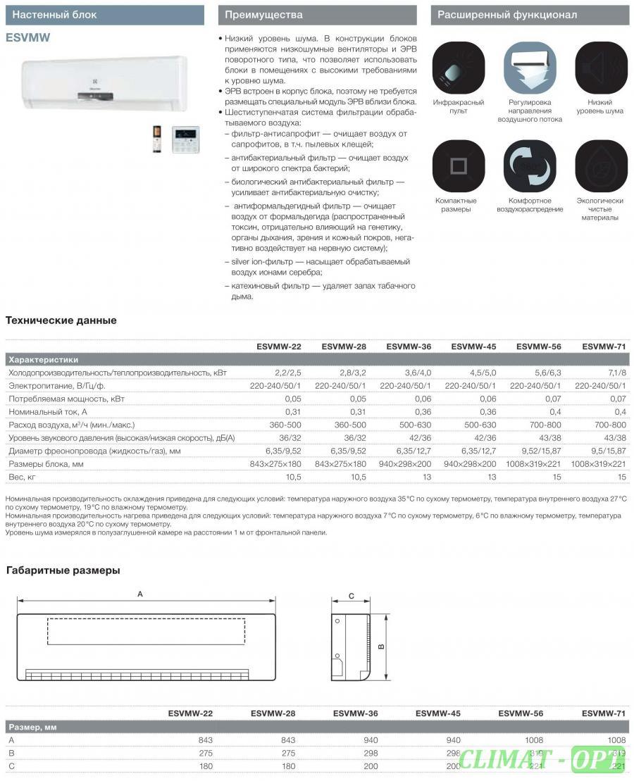 Настенный блок Electrolux ESVMW