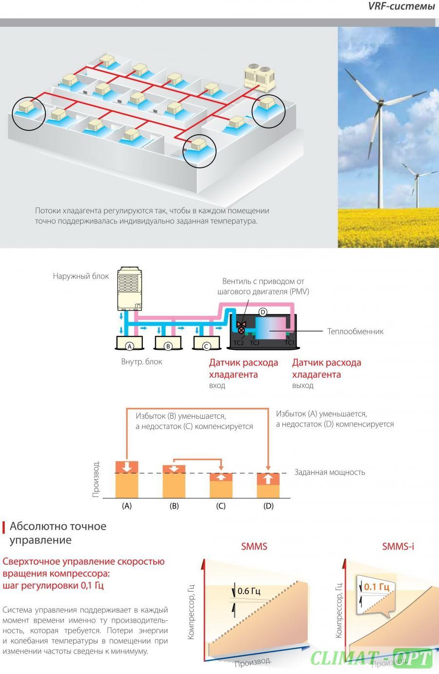 Toshiba VRF Внешние блоки с двухроторными компрессорам S-MMS